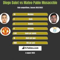 Diogo Dalot vs Mateo Pablo Musacchio h2h player stats