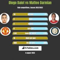 Diogo Dalot vs Matteo Darmian h2h player stats