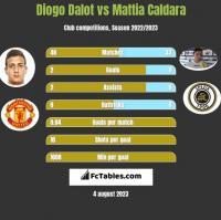 Diogo Dalot vs Mattia Caldara h2h player stats