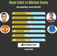 Diogo Dalot vs Michael Keane h2h player stats