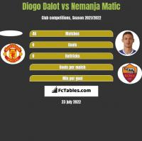 Diogo Dalot vs Nemanja Matic h2h player stats