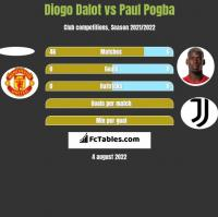 Diogo Dalot vs Paul Pogba h2h player stats