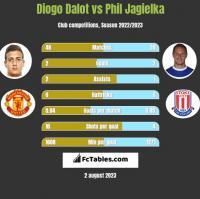 Diogo Dalot vs Phil Jagielka h2h player stats