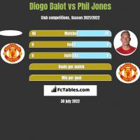 Diogo Dalot vs Phil Jones h2h player stats