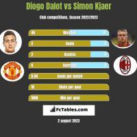 Diogo Dalot vs Simon Kjaer h2h player stats