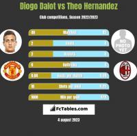 Diogo Dalot vs Theo Hernandez h2h player stats