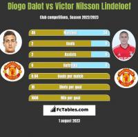 Diogo Dalot vs Victor Nilsson Lindeloef h2h player stats