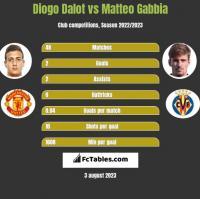 Diogo Dalot vs Matteo Gabbia h2h player stats