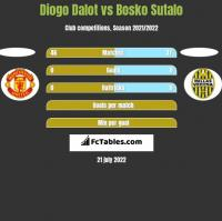 Diogo Dalot vs Bosko Sutalo h2h player stats