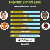 Diogo Dalot vs Pierre Kalulu h2h player stats