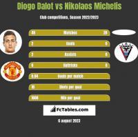 Diogo Dalot vs Nikolaos Michelis h2h player stats
