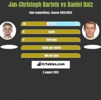 Jan-Christoph Bartels vs Daniel Batz h2h player stats