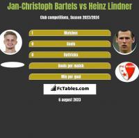 Jan-Christoph Bartels vs Heinz Lindner h2h player stats