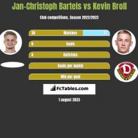 Jan-Christoph Bartels vs Kevin Broll h2h player stats
