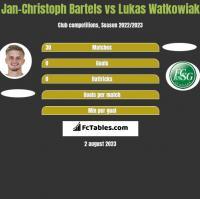 Jan-Christoph Bartels vs Lukas Watkowiak h2h player stats