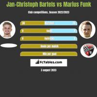 Jan-Christoph Bartels vs Marius Funk h2h player stats