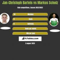 Jan-Christoph Bartels vs Markus Scholz h2h player stats