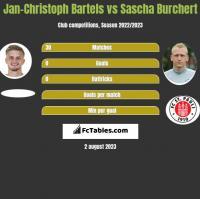 Jan-Christoph Bartels vs Sascha Burchert h2h player stats