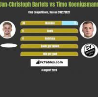 Jan-Christoph Bartels vs Timo Koenigsmann h2h player stats