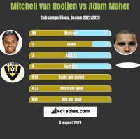 Mitchell van Rooijen vs Adam Maher h2h player stats