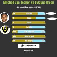 Mitchell van Rooijen vs Dwayne Green h2h player stats