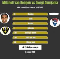 Mitchell van Rooijen vs Giorgi Aburjania h2h player stats