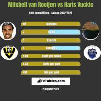 Mitchell van Rooijen vs Haris Vuckic h2h player stats