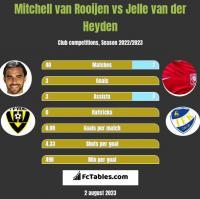 Mitchell van Rooijen vs Jelle van der Heyden h2h player stats