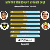 Mitchell van Rooijen vs Mats Deijl h2h player stats