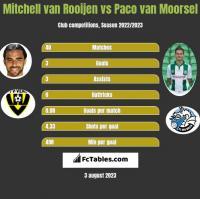 Mitchell van Rooijen vs Paco van Moorsel h2h player stats