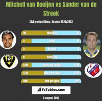 Mitchell van Rooijen vs Sander van de Streek h2h player stats
