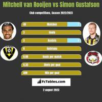 Mitchell van Rooijen vs Simon Gustafson h2h player stats