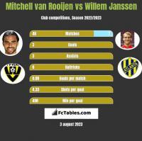 Mitchell van Rooijen vs Willem Janssen h2h player stats