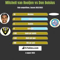 Mitchell van Rooijen vs Don Bolsius h2h player stats