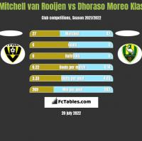 Mitchell van Rooijen vs Dhoraso Moreo Klas h2h player stats