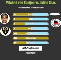 Mitchell van Rooijen vs Julian Baas h2h player stats
