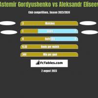 Astemir Gordyushenko vs Aleksandr Eliseev h2h player stats