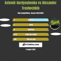 Astemir Gordyushenko vs Alexander Troshechkin h2h player stats