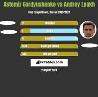 Astemir Gordyushenko vs Andrey Lyakh h2h player stats
