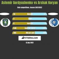 Astemir Gordyushenko vs Arshak Koryan h2h player stats