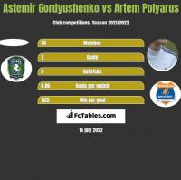 Astemir Gordyushenko vs Artem Polyarus h2h player stats