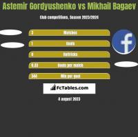 Astemir Gordyushenko vs Mikhail Bagaev h2h player stats