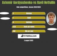 Astemir Gordyushenko vs Ravil Netfullin h2h player stats