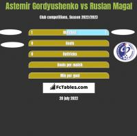 Astemir Gordyushenko vs Ruslan Magal h2h player stats