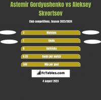 Astemir Gordyushenko vs Aleksey Skvortsov h2h player stats
