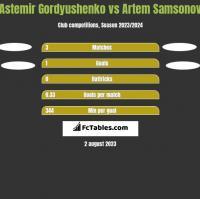 Astemir Gordyushenko vs Artem Samsonov h2h player stats