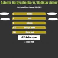 Astemir Gordyushenko vs Vladislav Adaev h2h player stats