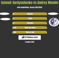 Astemir Gordyushenko vs Andrey Mendel h2h player stats