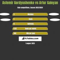 Astemir Gordyushenko vs Artur Galoyan h2h player stats