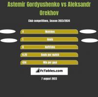 Astemir Gordyushenko vs Aleksandr Orekhov h2h player stats